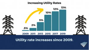 Utility rate increases since 2009 - Solar Alternatives