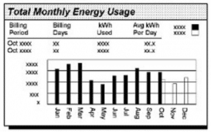 Total Monthly Energy Usage - Solar Alternatives